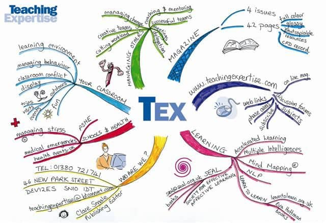 tex-mind-map-7750066